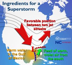 storm_ingredients