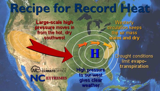 recipe_for_record_heat